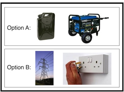 An attempt at pictorially representing the difference between utility and in-house computing using electricity supply as a dodgy analogy